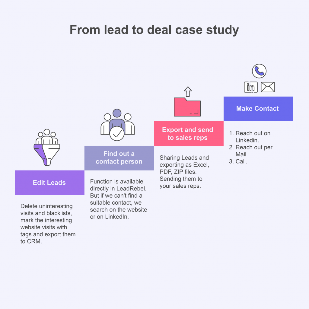 From Lead To Deal Website visitor identification software Case study