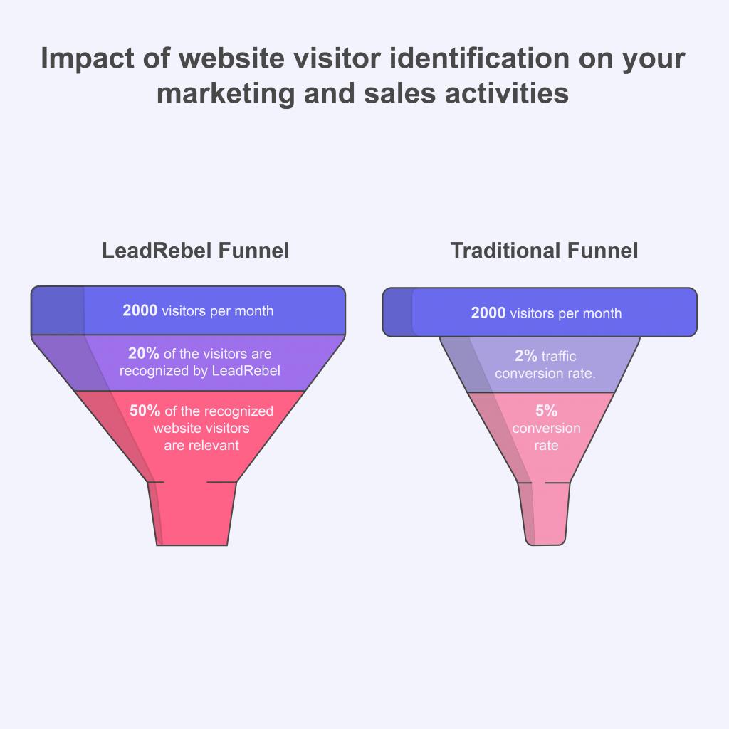 B2B Lead Generation Software leadrebel Funnel vs Traditional funnel