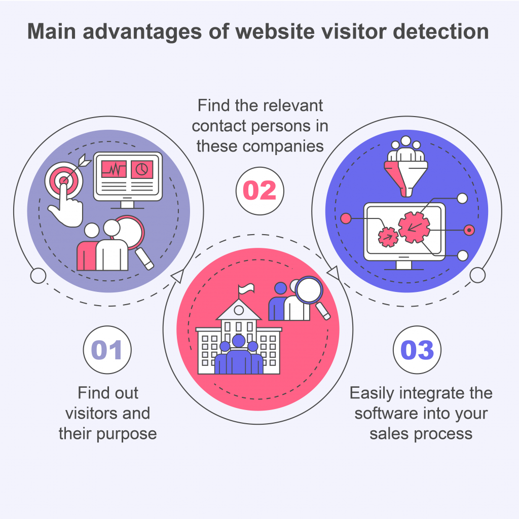 main advantages of website visitor identification